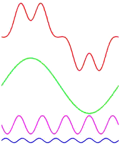 The top red wave is the result of combining the waves below